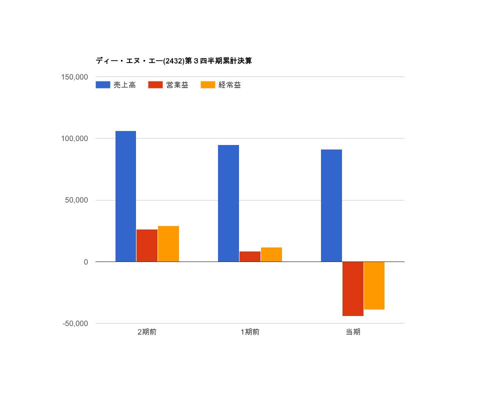 ディー・エヌ・エー【2432】2020年度第3四半期発表と今期予想